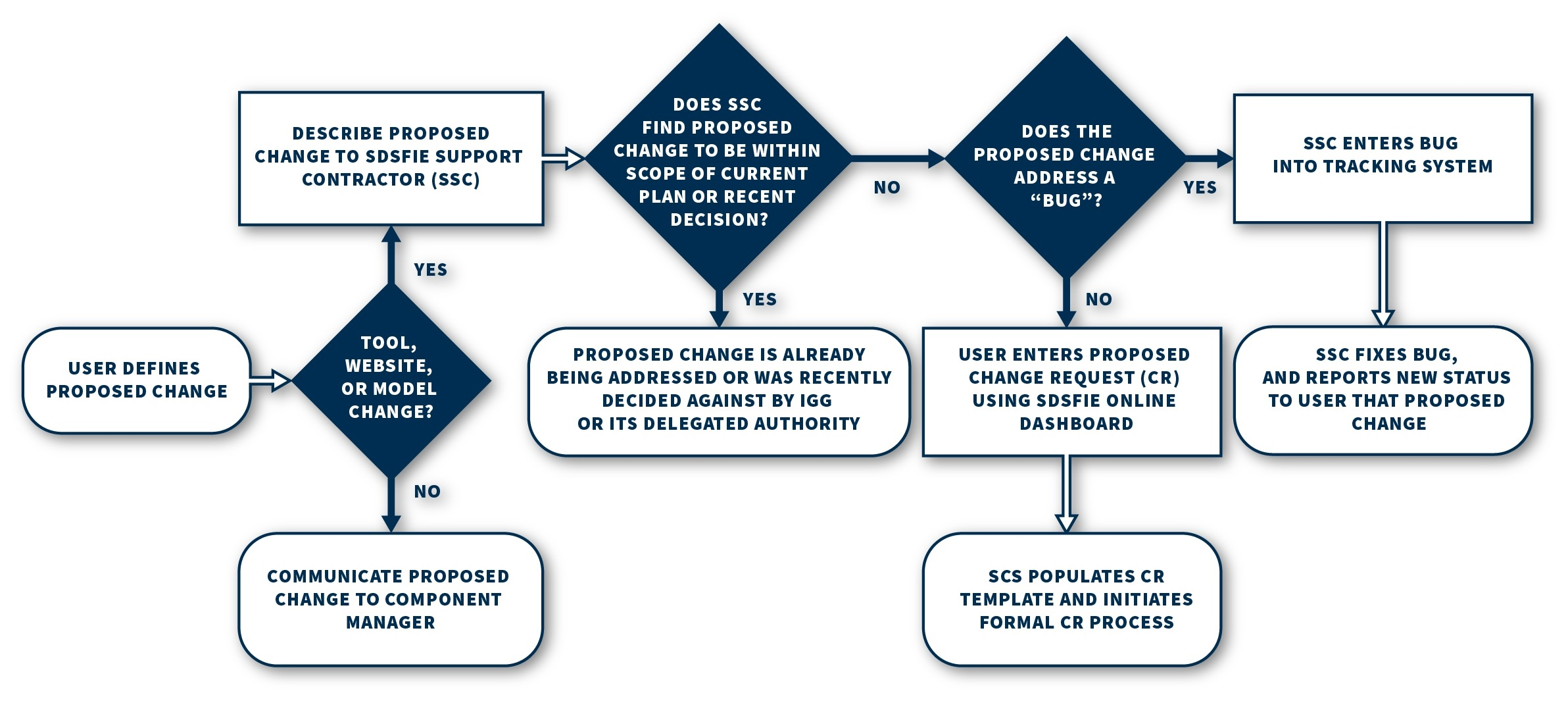 Sdsfie Process Flow Diagram Optional Steps Figure 1 Cmp Flowchart